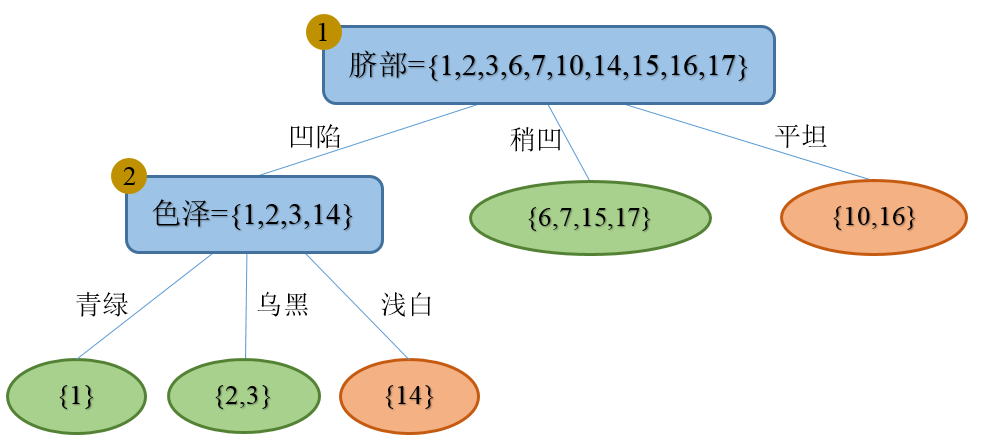 Decision_tree_Learning_Pruned_1