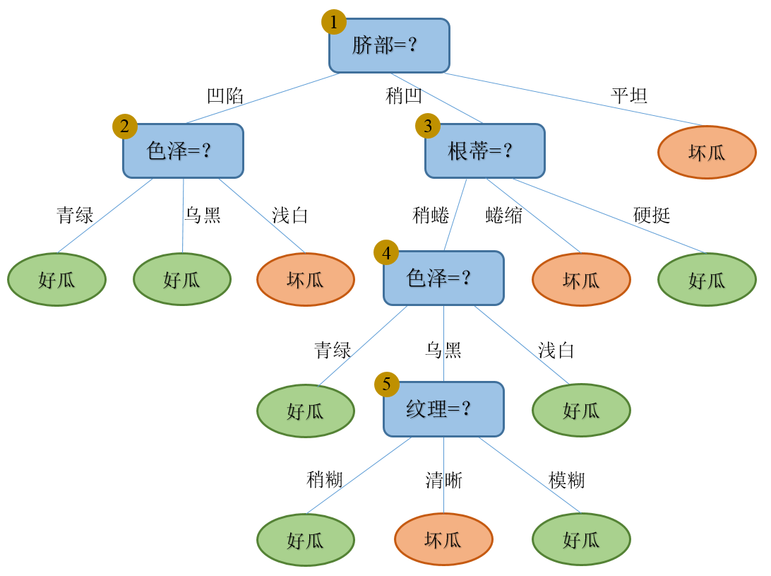 Decision_tree_Pruning